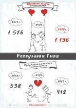 О браках и разводах в январе-сентябре 2020 года