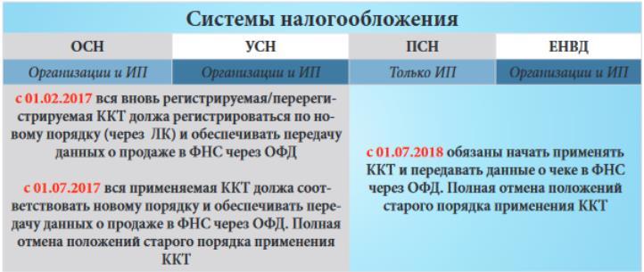 Кука еще усно и новый порядок применения ккм54 фз марке машины